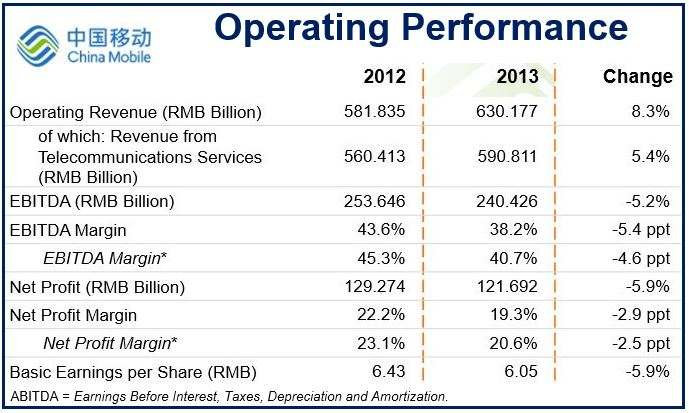 China Mobile operating performance