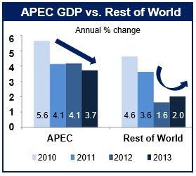 Asia Pacific economic recovery