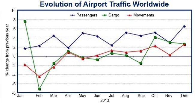Air traffic evolution