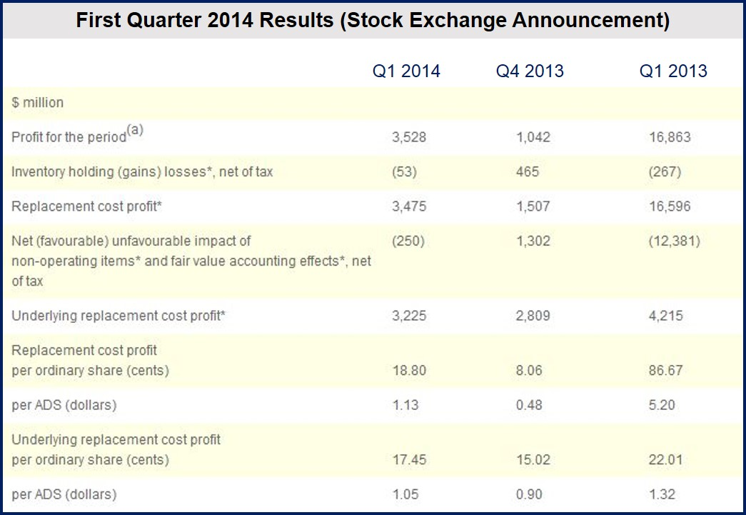 BP Q1 2014 profits fell