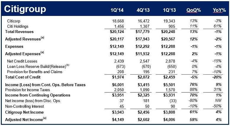 Citigroup profit surprise