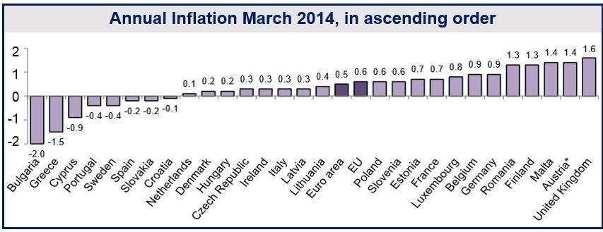 Northern European deflation
