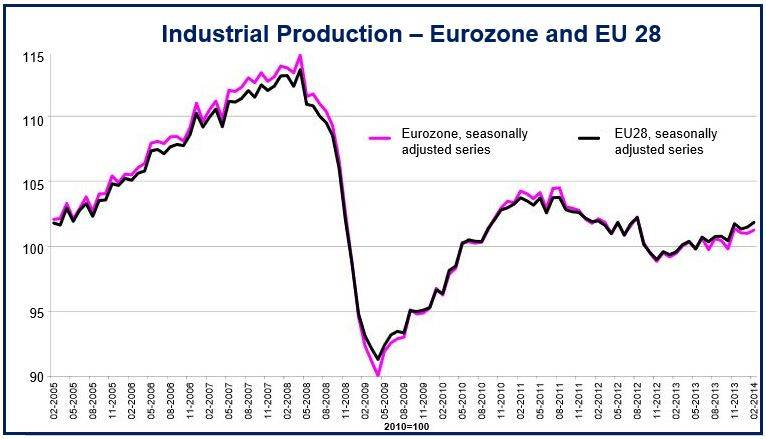 February Eurozone industrial production