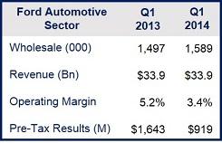 Ford profits fell