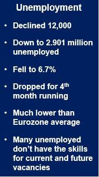 German March unemployment