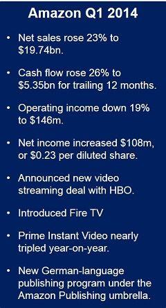 Amazon reported higher Q1 2014 profits