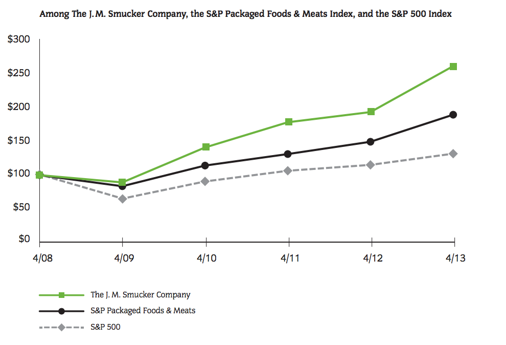 J.M. Smucker stock performance