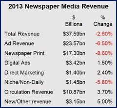 Newspaper income