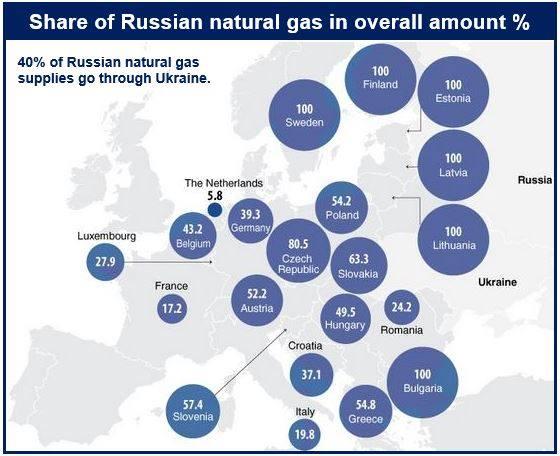 Russian natural gas supplies