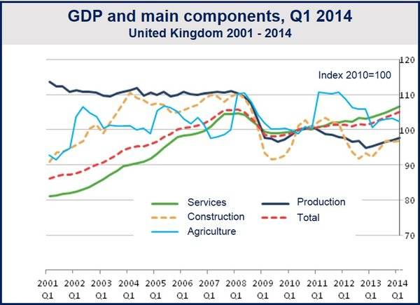 UK GDP grew