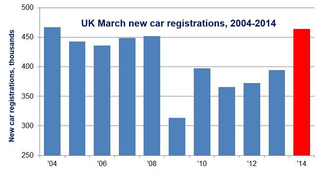 UK March car sales