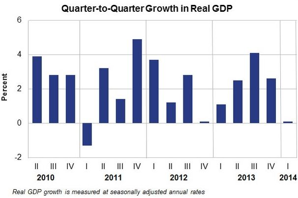 Us gdp growth slowed sharply in q1 2014 market business news - Bureau of economic analysis us department of commerce ...
