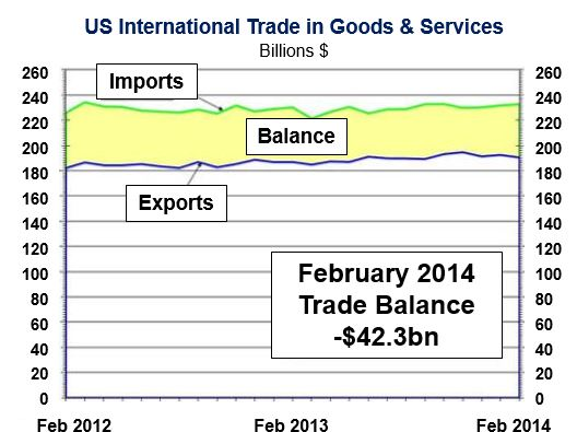 US February exports