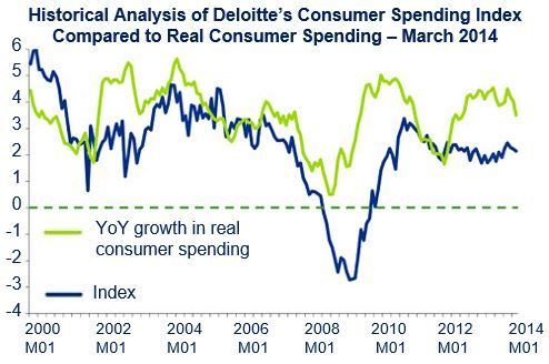 US Consumer Spending Index