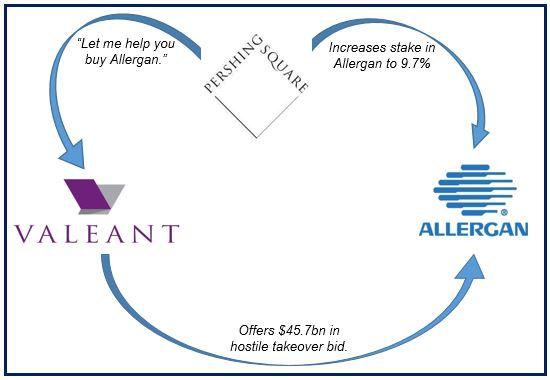 Valeant Allergan takeover bid