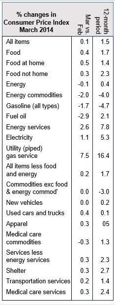 US March inflation