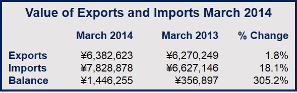 Japanese trade deficit quadrupled