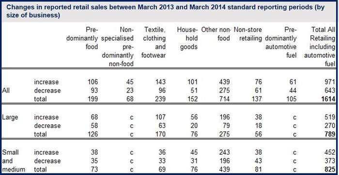 UK March retail sales