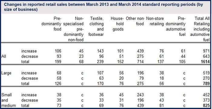 UK March retail sales