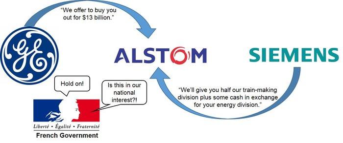 Alstom takeover
