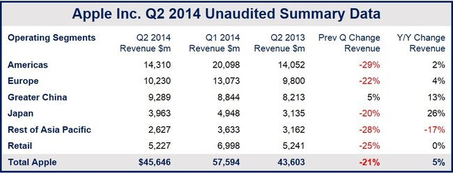 Apple's second quarter results