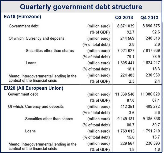 Eurozone fiscal consolidation