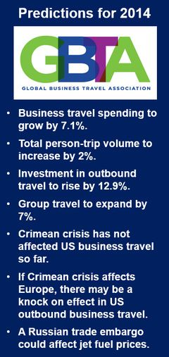 US business travel forecast