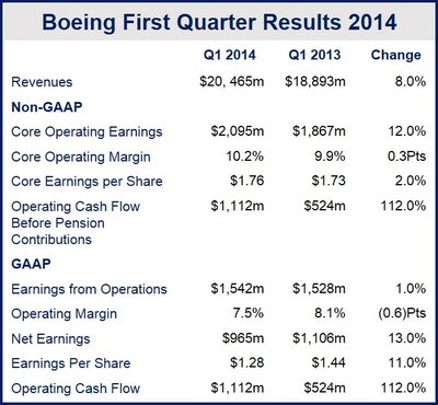 Boeing revenues increased