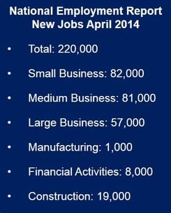 Private sector jobs increased 220,000