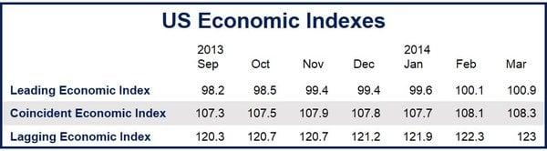 US Leading Economic Index