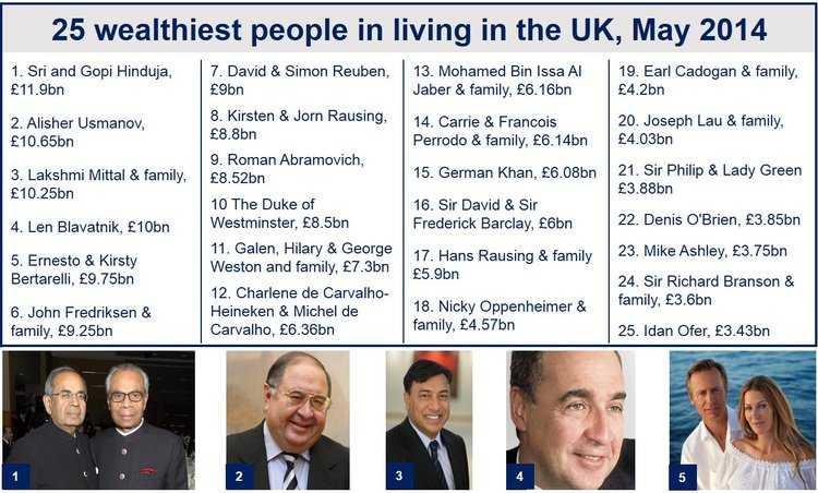 UK billionaires top 100
