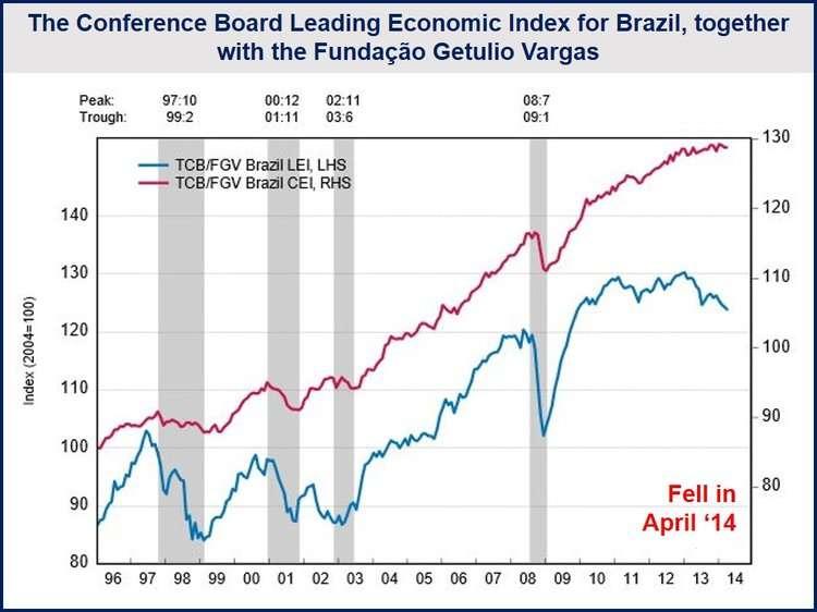 Brazilian pessimism grows