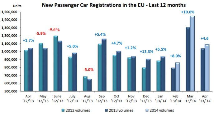 European car sales