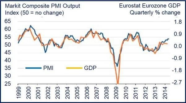 Eurozone steady growth