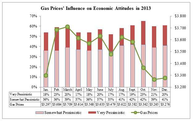 Effects of high gas prices essay