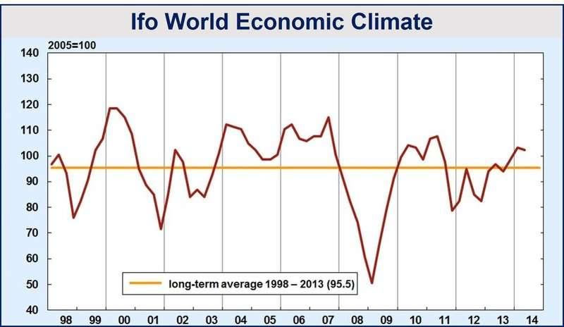 World economic forecast