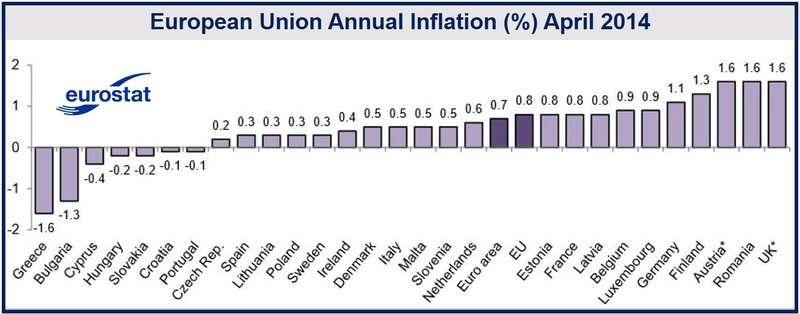 EU28 Inflation