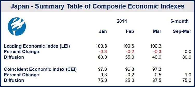 Japanese leading economic indicator declines