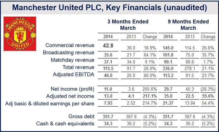 Man Utd Financials