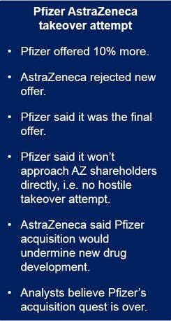 AstraZeneca rejects another Pfizer offer