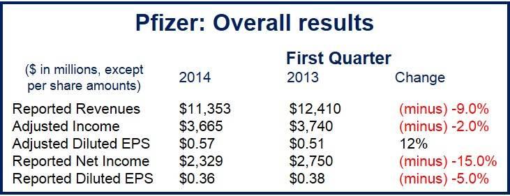 Pfizer profits down