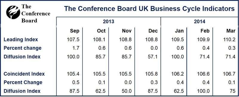 UK Leading Economic Index