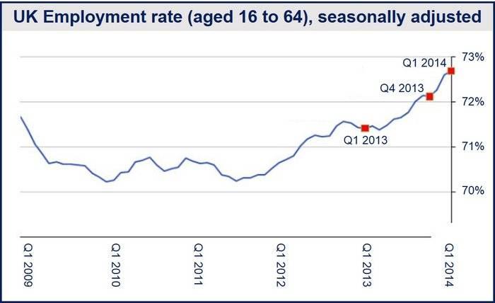 UK march employment