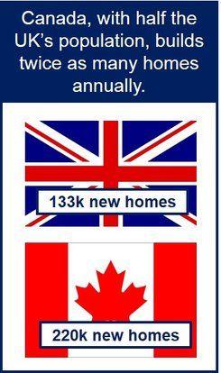 UK vs. Canada house building