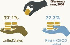 US corporate tax 1