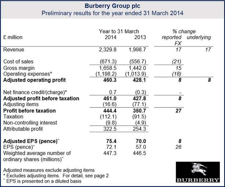 Burberry announced record profits and revenue