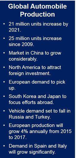 Global automobile production forecast