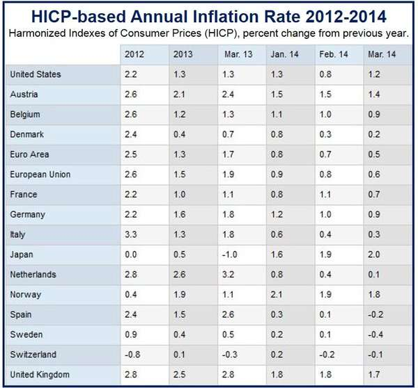Low European inflation persists