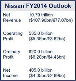 Nissan profits increased 10 percent