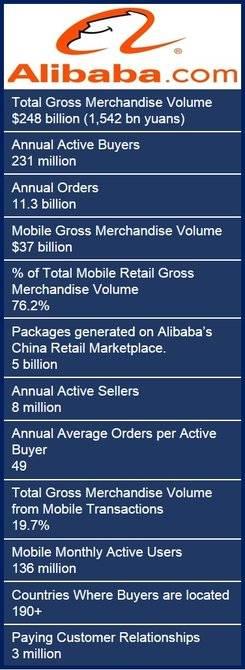 Alibaba giant IPO